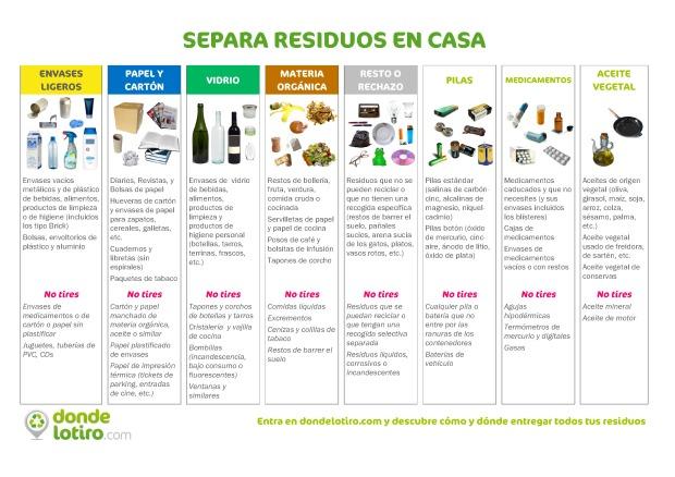 Separa_residuos_casa